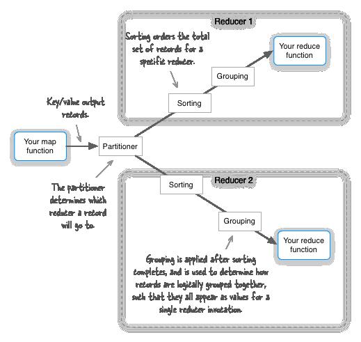 Image of MapReduce shuffle